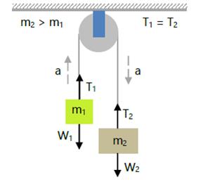 Hukum Newton Gambar 7