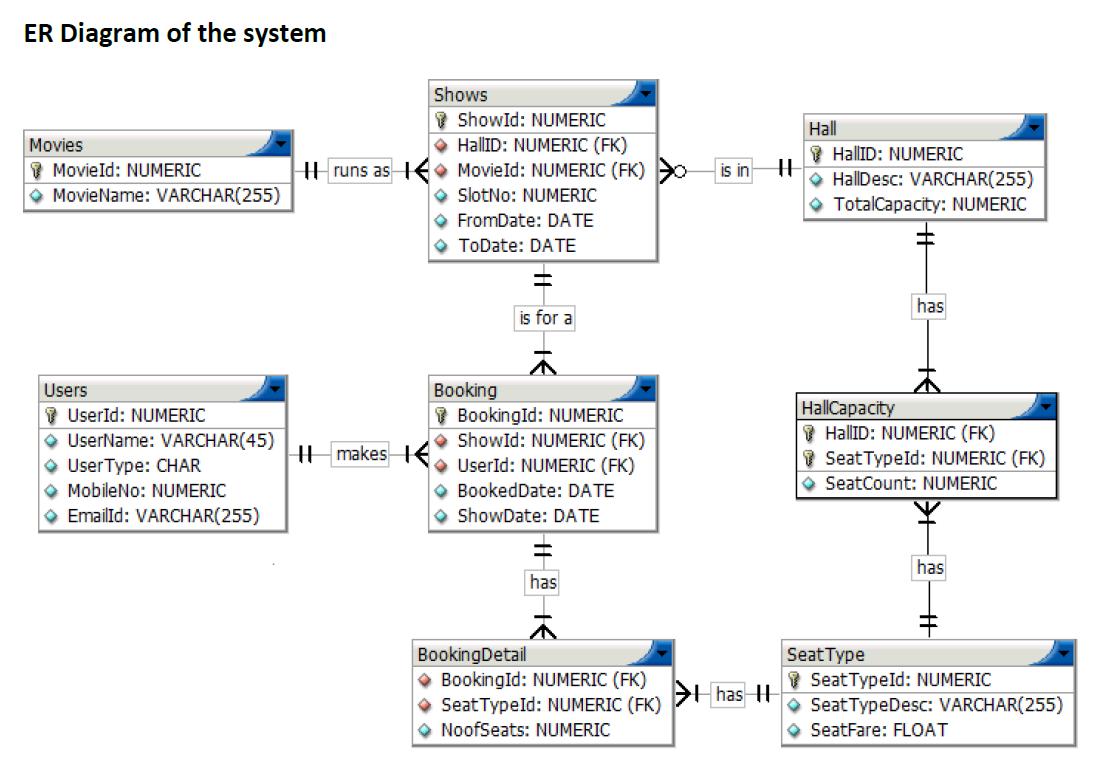 Er Diagram Movie List Shurflo 12v Water Pump Wiring 오라클 11g Pl Sql 로만 Sqlplus 에서 영화예매시스템 만들어보기