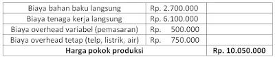 perhitungan harga pokok produksi