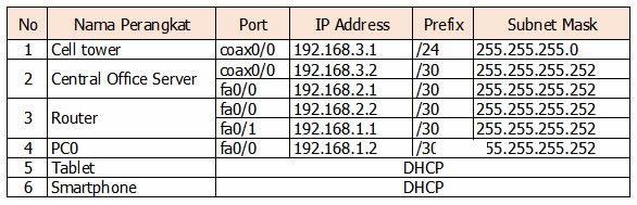 tabel perencanaan IP addres