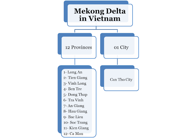 Chart of provinces and city of Mekong Delta in Vietnam