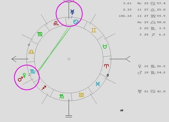 carta natal de india, carta natal de mahatma gandhi, carta natal famosos, sol y ascendente libra, signos del zodiaco ascendente, urano en casa 9
