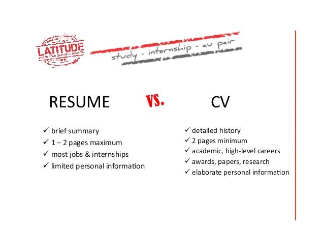 Resume Writing Articles Billcarmody Com Article Cv Edit Editing Resume  Resume Writing Writing Icon Iconfinder Article  Articles On Resume Writing