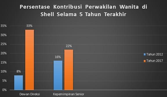 kontribusi wanita di shell