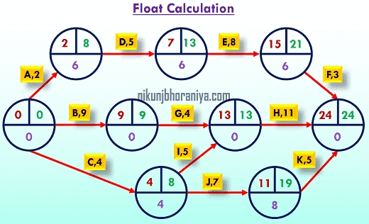 Float Calculation