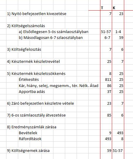 Könyvelés elsődleges 5, másodlagos 6-7 számlaosztályban