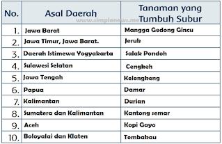 Tabel Tanaman yang Tumbuh Subur di Daerah Asal www.simplenews.me