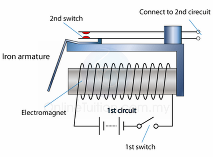Uses of Electromagnet - Electromagnetic Relay | SPM Physics
