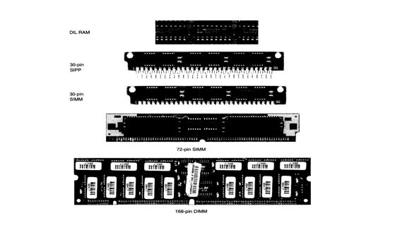 ما هي ذاكرة الوصول العشوائي RAM Random Access Memory