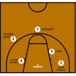 Manfaat Dan Tujuan Permainan Bola Basket Ini Wajib Anda Tahu Teknik Bola Basket