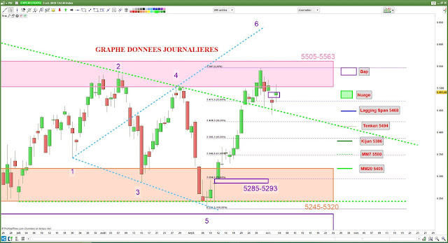 Analyse chartiste cac40 [03/10/18]