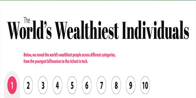 The Worlds Wealthiest Individuals