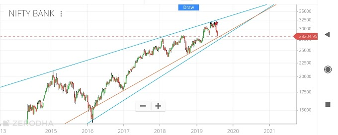 Banknifty Weekly and Daily Chart analysis on 4th Aug