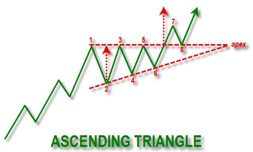 investasi emas dengan ascending triangle