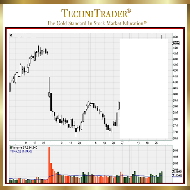 chart example with huge gap down and volume spike - technitrader