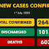 790 new cases of COVID-19 shoot total  infections recorded in Nigeria to over 26,000