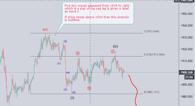 XAU/USD  elliott wave