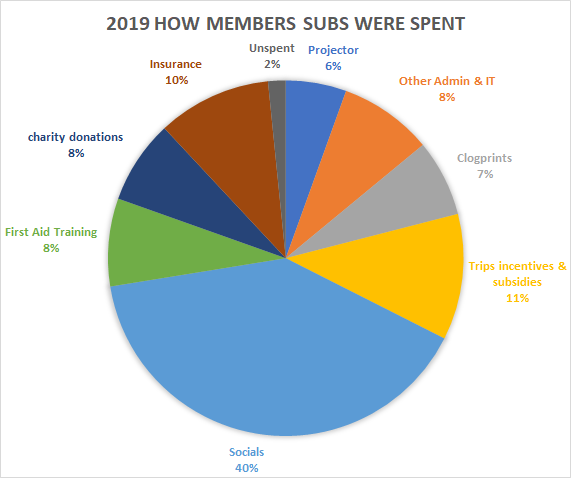 Expenditure breakdown of annual subs