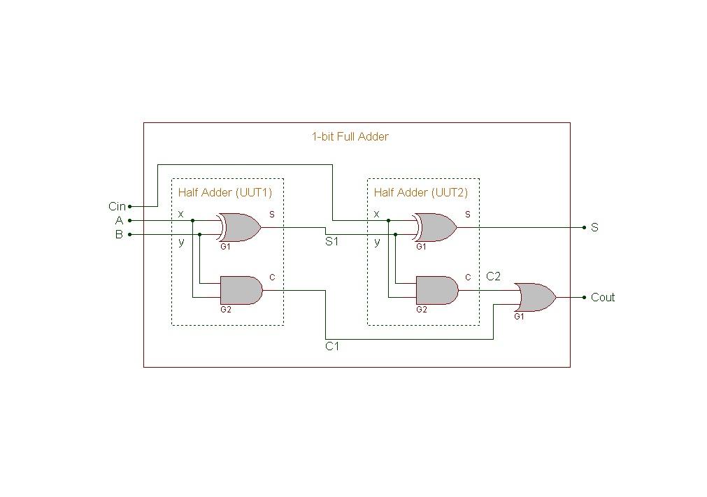 Verilog HDL 1bit Full Adder Gatelevel Circuit Description