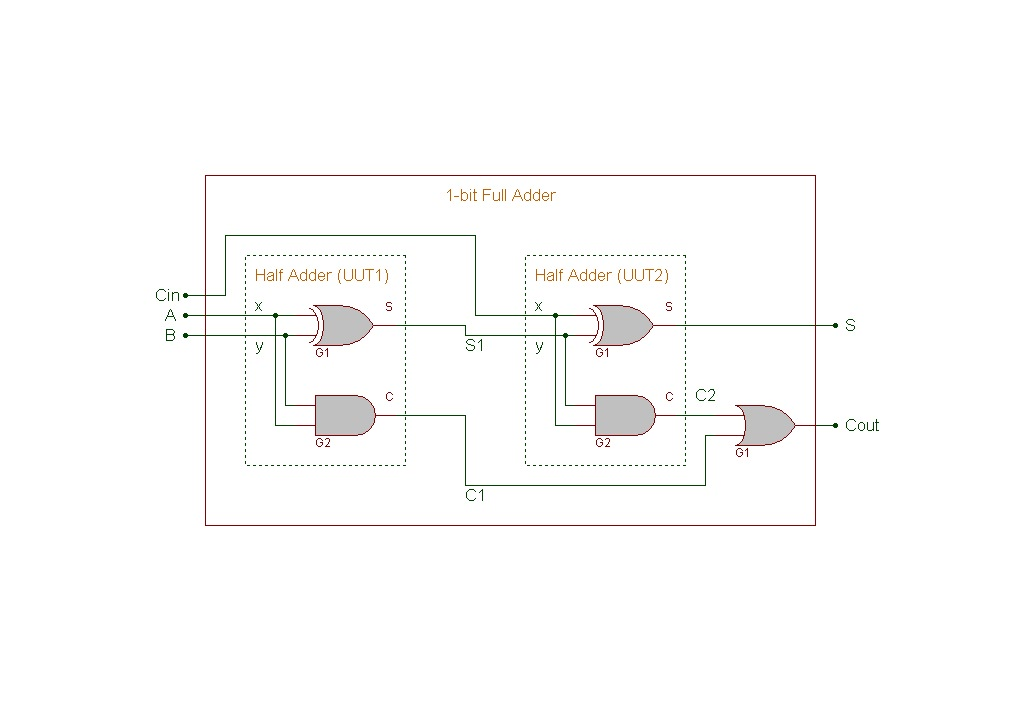 Verilog HDL: 1-bit Full Adder Gate-level Circuit Description
