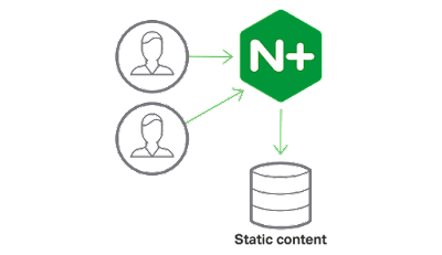 web server nginx plus general solusindo