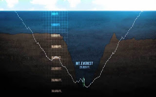 Kisaran Suhu Di Dasar Lautan Terdalam Palung Mariana
