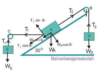 Pembahasan soal SBMPTN bidang study fisika ihwal dinamika translasi dan dinamika rotasi  Pembahasan Soal SBMPTN Fisika Dinamika Translasi dan Rotasi