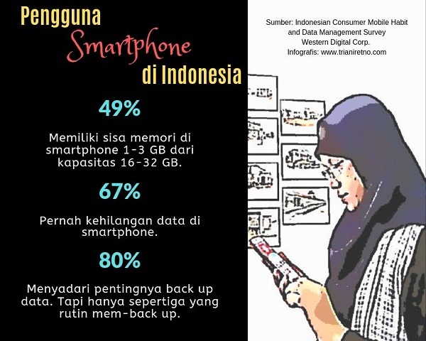 pengguna smartpohe di Indonesia