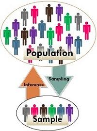penggambaran perbedaan populasi dan sampel