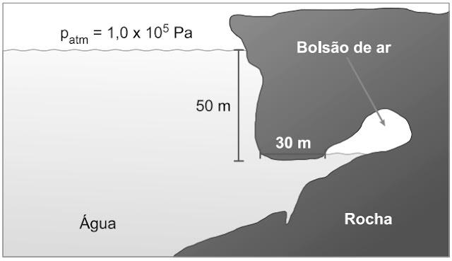 ENEM 2020: Um mergulhador fica preso ao explorar uma caverna no oceano. Dentro da caverna formou-se um bolsão de ar, como mostrado na figura, onde o mergulhador se abrigou.