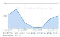 grafik statistik di blogger