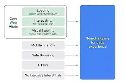 Ada lho negara negara yang di blokir oleh Google dari skor web vitals