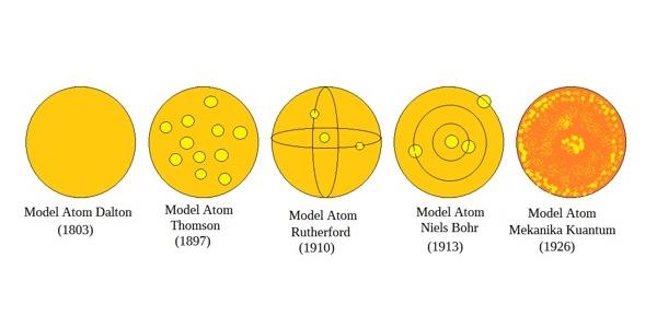 Evolusi Model Atom