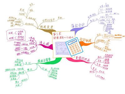 マインドマップ 「中小企業診断士試験科目 財務会計 第1章 財務諸表の仕組み」 (作: 塚原 美樹) ~ 内容の構造をとらえる