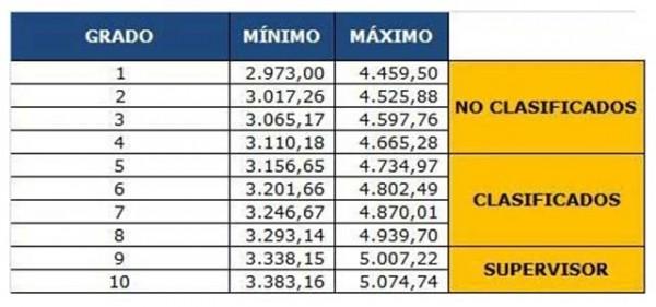 Nuevos sueldos para los empleados públicos en Venezuela. Nuevo salario para los empleados públicos en Venezuela