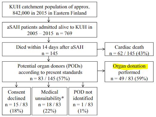 図:くも膜下出血患者の臓器提供率