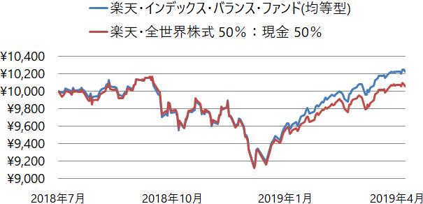 楽天・インデックス・バランス・ファンド(均等型)と楽天・全世界株式インデックス・ファンド 50%:現金 50%の基準価額の推移(チャート)
