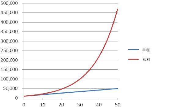 複利的效果:複利的成長是指數性成長,遠遠超過單利