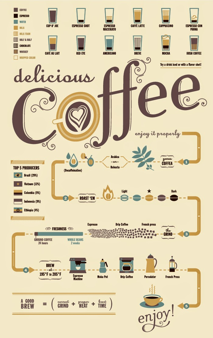Coffe guide