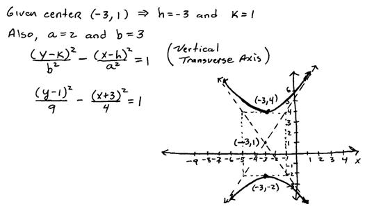 Openalgebra Hyperbolas