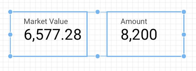 Sample scorecards with Google Data Studio