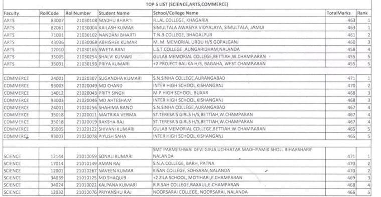 bihar board topper 2021 list class 12th