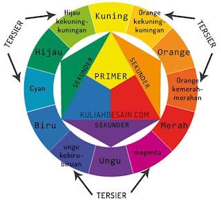 kelompok warna