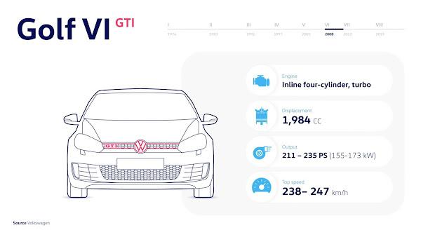 >Golf VI GTI (2009 - 2012) - Baixa relação potência-peso com até 235 cv