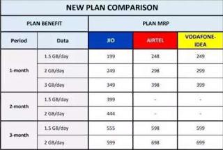 Jio or Airtel ka naya plan 2020 | jio recharge 84 days new plan