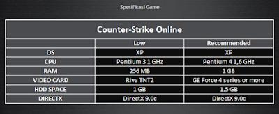 Cara Buat Akun Counter Strike Online - Daftar CSO Megaxus Member