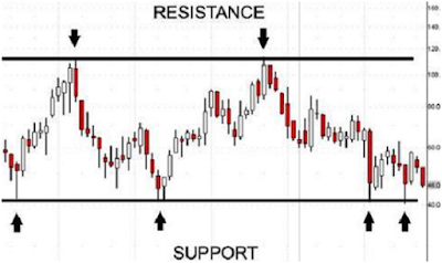 support resistance trading forex