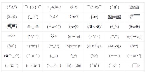 Bảng biểu tượng cảm xúc bằng kí tự
