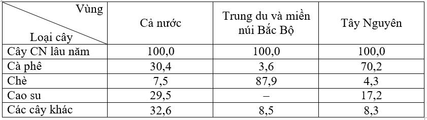 TẠI SAO có sự khác nhau trong chuyên môn hóa nông nghiệp giữa Trung du miền núi Bắc Bộ và Tây Nguyên?