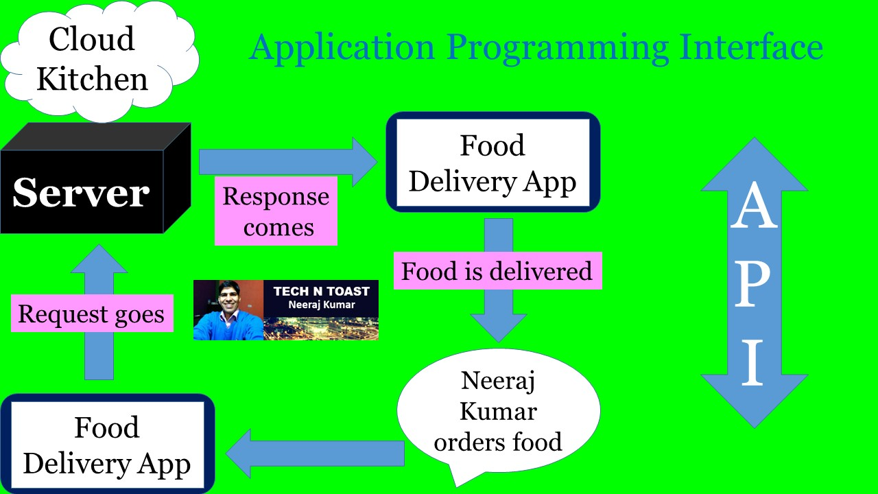 API - Application Programming Interface